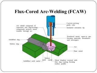 4 Types of Welding to be Used in Cars 4 FCAW Welding