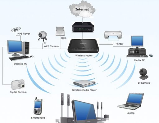 Things to Burglar Proof Any Home 3 Wi-Fi Network - Copy